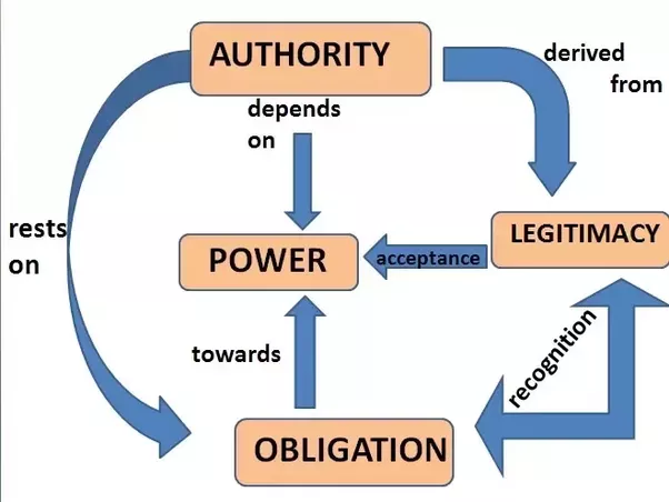 relationship between power and authority pdf