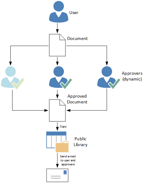 what is a sharepoint workflow