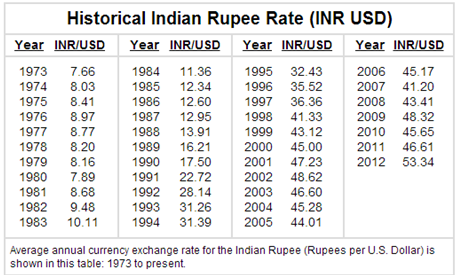Source Why Has Ru Been Depreciating Against Dollar