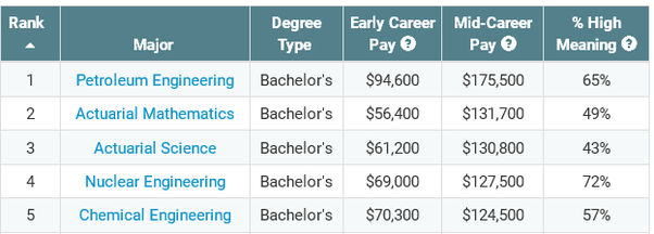 What would you list as the top five majors in college that ...