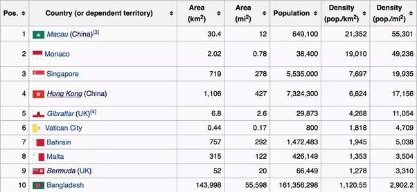 Cu les son los 10 pa ses m s densamente poblados del for Oficina de extranjeria avenida de los poblados