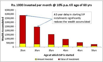 20 year investment options
