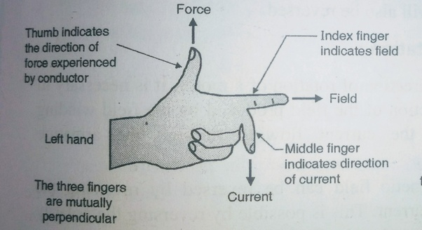 Awesome What Is Flemings Left Hand Rule Quora Wiring 101 Eattedownsetwise Assnl