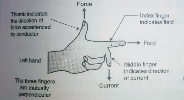 Superb What Is Flemings Left Hand Rule Quora Wiring Digital Resources Bocepslowmaporg
