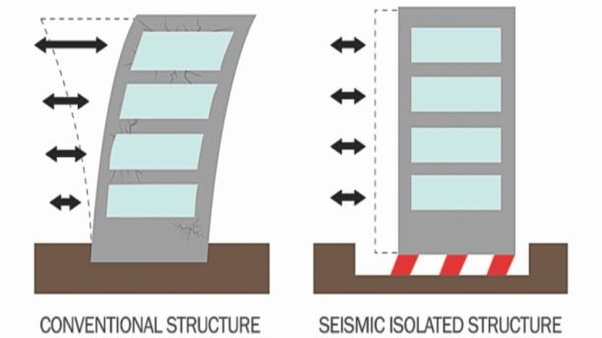 What Are The Best Ways To Make A Building Earthquake Proof Quora