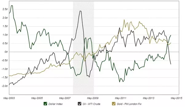 correlation between oil and gold prices and the us dollar Oil price vs major us dollar index  this paper takes a closer look at the research dealing with the relationship between oil prices and exchange rates after a brief review of theoretical transmission channels, we focus on a comprehensive  we identify four major issues that need to be addressed in order to classify the oil price/exchange.