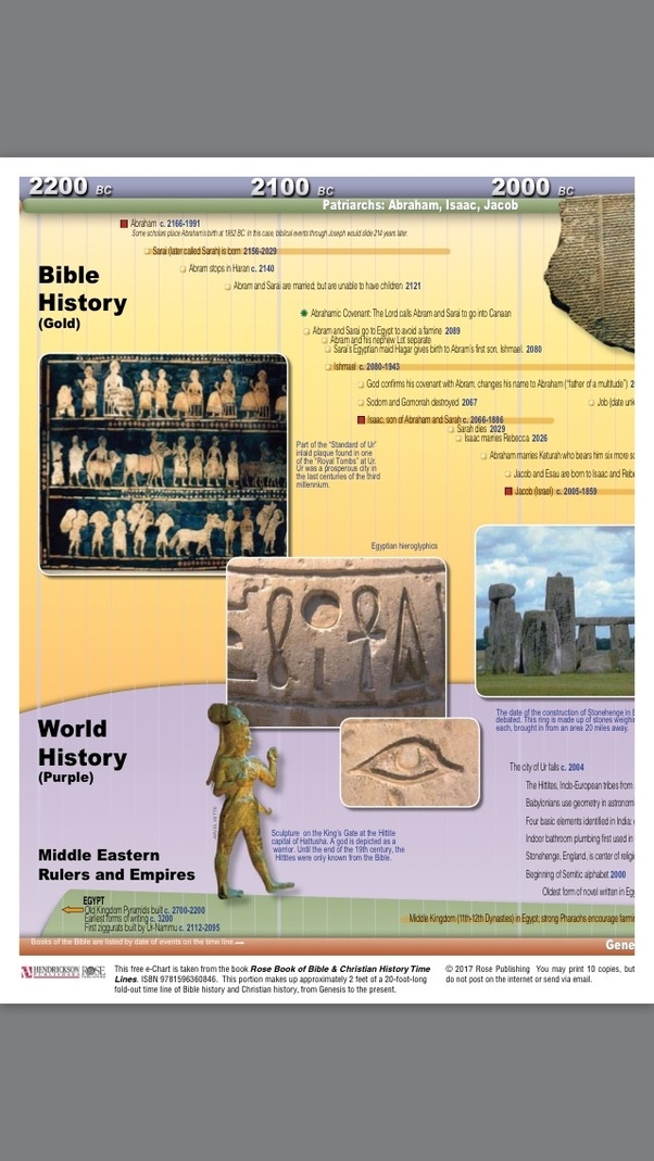 What Proof Exist That People Lived To Be 900 Years Old In The Bible