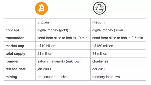 how long does it take to send cryptocurrency