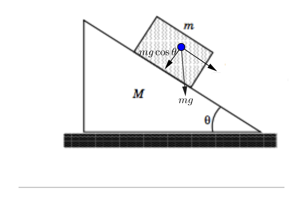 How to calculate normal force on an inclined plane - Quora
