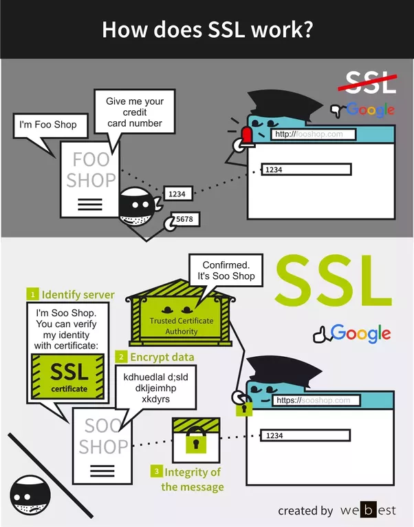 In Plain English How Does Ssl Work And How Is It Secure Quora