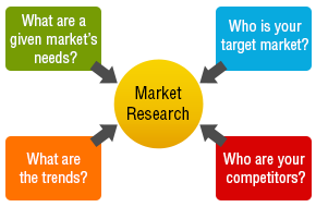 importance of marketing research ppt