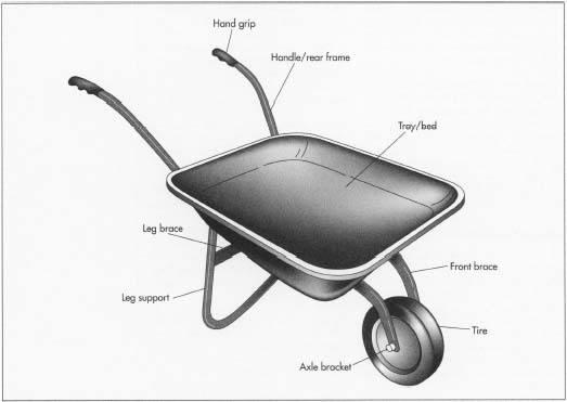 Why Is The Wheelbarrow Important Nowadays Quora