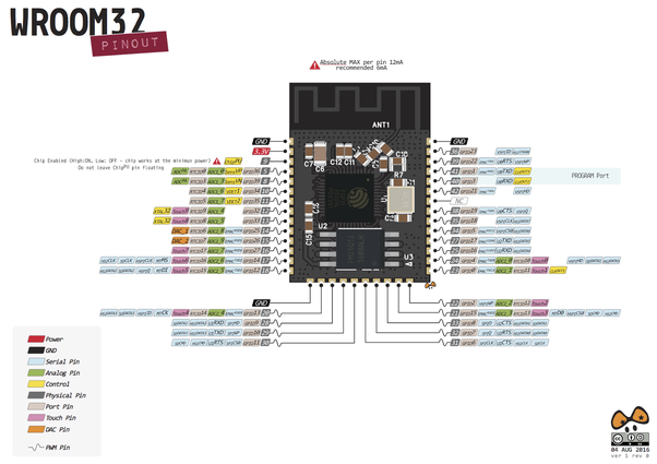 Which IoT development platform, as ESP32 and Raspberry Pi, is better