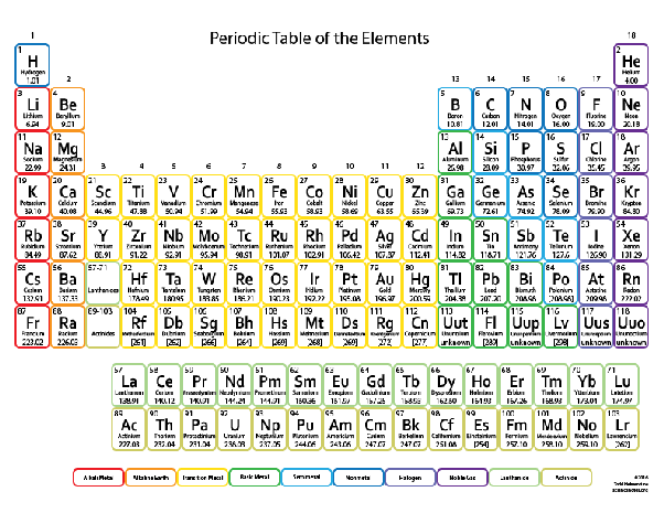 How did you memorise the periodic table quora the periodic table lists elements by atomic number which is the number of protons in every atom of that element atoms of an atomic number may have varying urtaz Images