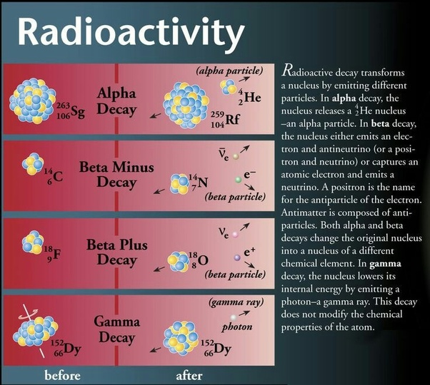 What Charges Do Alpha Beta And Gamma Radiation Possess Quora