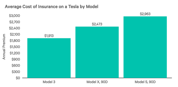 What is bad about Tesla cars? - Quora