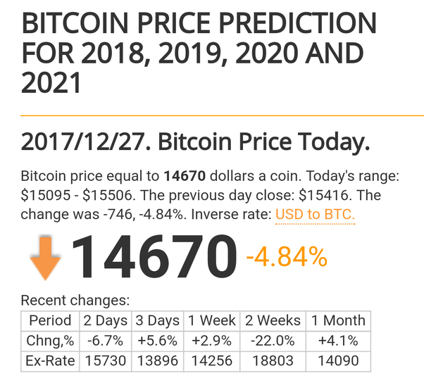 bitcoin market cap mcdonalds