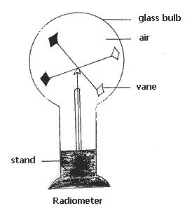 what is the explanation for how the crookes radiometer works quora rh quora com