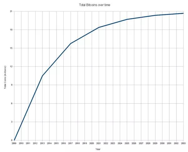 current btc in circulation