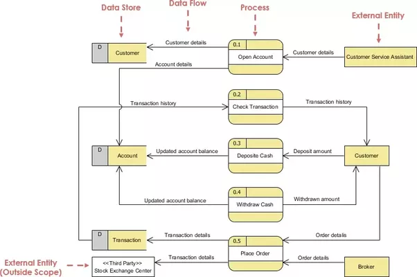 What are data flow diagrams used for quora source visual paradigm what is dfd tutorial ccuart Gallery