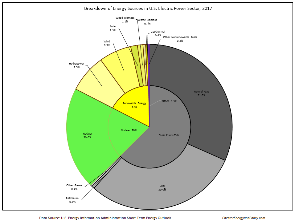 Us Energy Sources >> How Is Most Electrical Energy Used In The United States