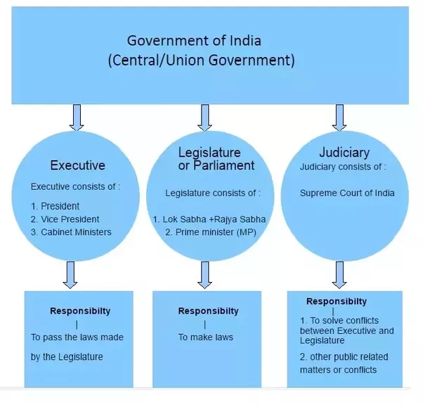 functions of the government The primary functions of government are to help keep order, settle conflicts, and protect the community people could defend themselves, and do alot for themselves, but government makes laws to help us do things we cant do on our own.