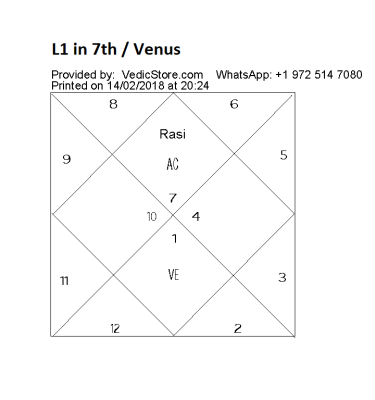 What will be the result of Venus in the 7th house in Aries for a