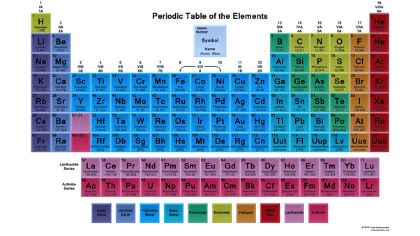 What Are The Types Of Elements Quora