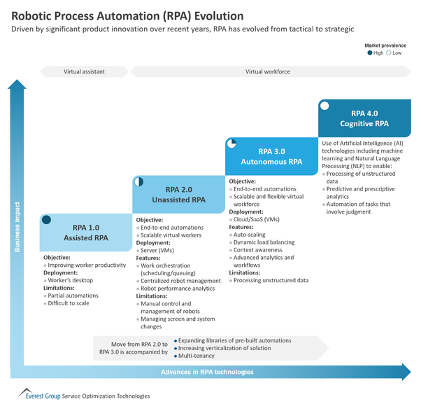 What Is Career Growth For Robotic Process Automation Rpa In India