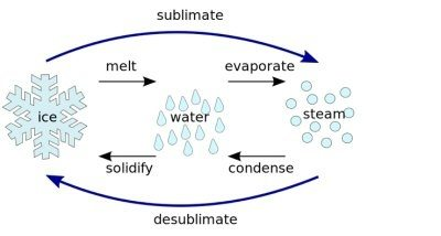 How Does Water At Room Temperature Become Gas