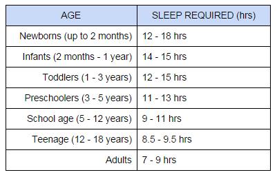 much sleep adult How