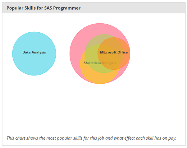 What is the market value of a SAS base certification? Is it really ...