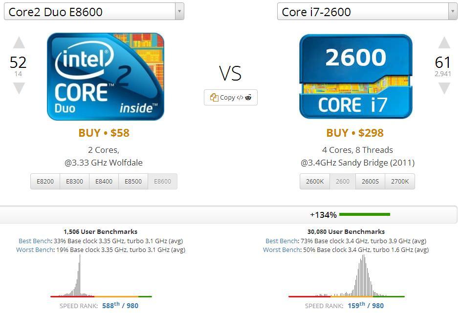 intel core 2 duo 2.4 ghz vs i3