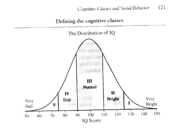 Iq Bell Curve Google Search Bell Curve Neuroscience Curve