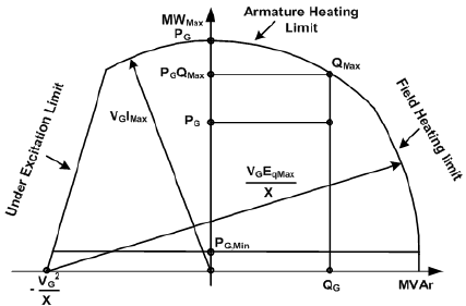 Why do reactive power constraints are applied on generators quora image source figure 1 capability curve of synchronous generator cheapraybanclubmaster Gallery