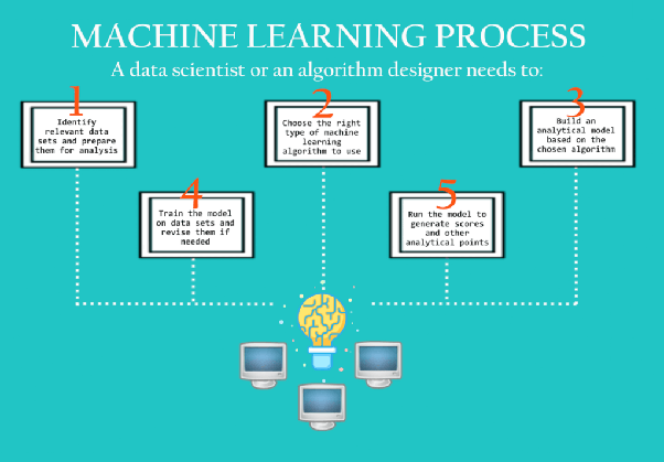 What are some machine learning algorithms that can learn