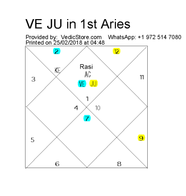 What Is The Affect Of Jupiter And Venus In The First House Of Natal