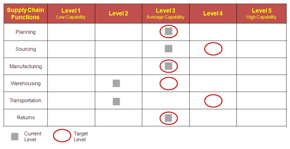 Supply chain maturity model ppt