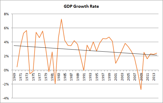 an analysis of the economic growth of the united states Temperature and growth: a panel analysis of the united states  economic growth remain unchanged over the long horizon we document that the pro-.