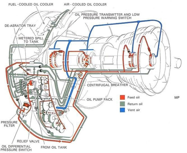 If you run a jet engine indefinitely with unlimited fuel ... Jet Engine Schematic on plane schematic, tank schematic, motorcycle schematic, lawn mower schematic, watch schematic, nuclear reactor schematic, ramjet schematic, ship schematic, jet lift diagram, electronics schematic, telephone schematic, radar schematic, centrifugal compressor schematic, nasa schematic, transistor schematic, jet propulsion diagram, jet pack, helicopter schematic, radio schematic, jet fuel marijuana,