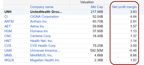 How Profitable Are The Health Insurance Companies In The Usa