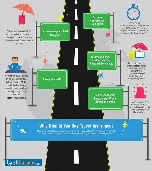 Why Is Travel Insurance Important Quora