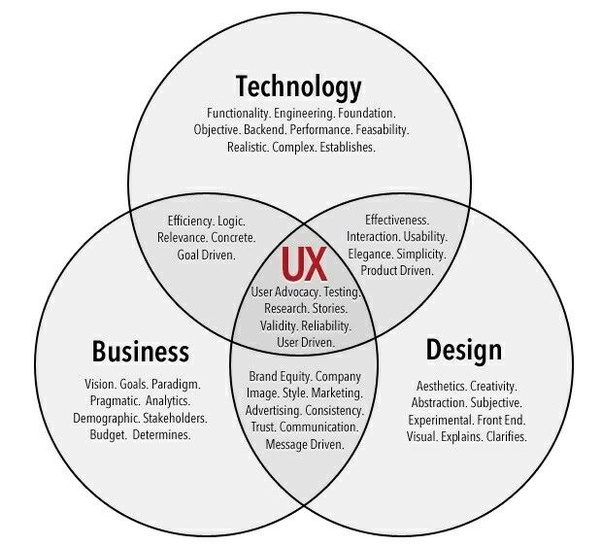 Can Ux Design And Front End Development Be Effectively Combined Quora