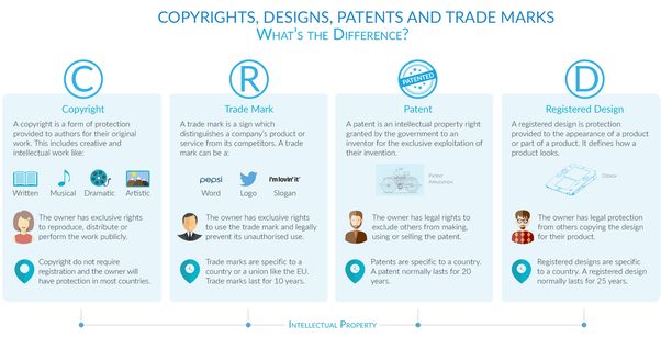 What Is The Difference Between Trademark Registered And