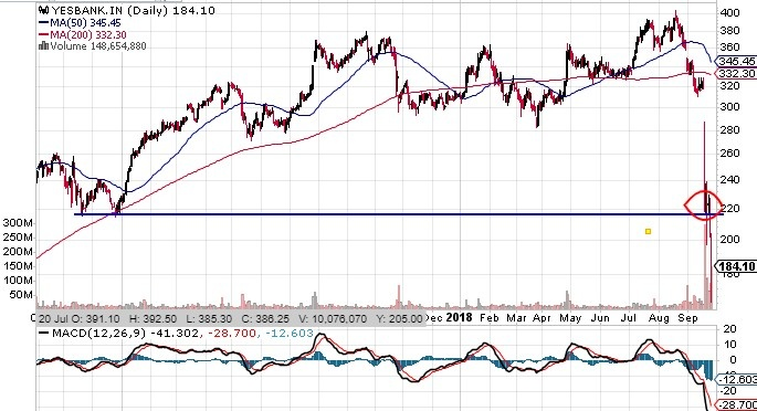 yesbank share chart
