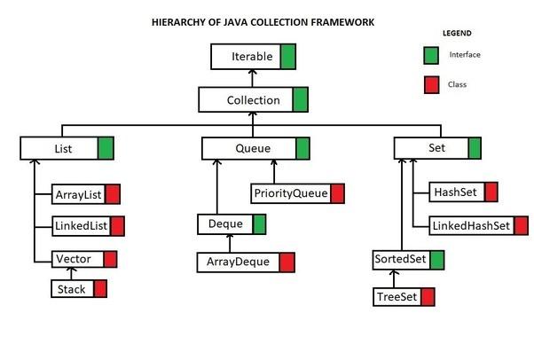 how to make java return to start of loop