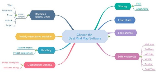 What are the advantages of presentation software quora another hitting point is that this software supports to auto create ppt slides based on your mind map in this case your presentation slides are concise ccuart Gallery