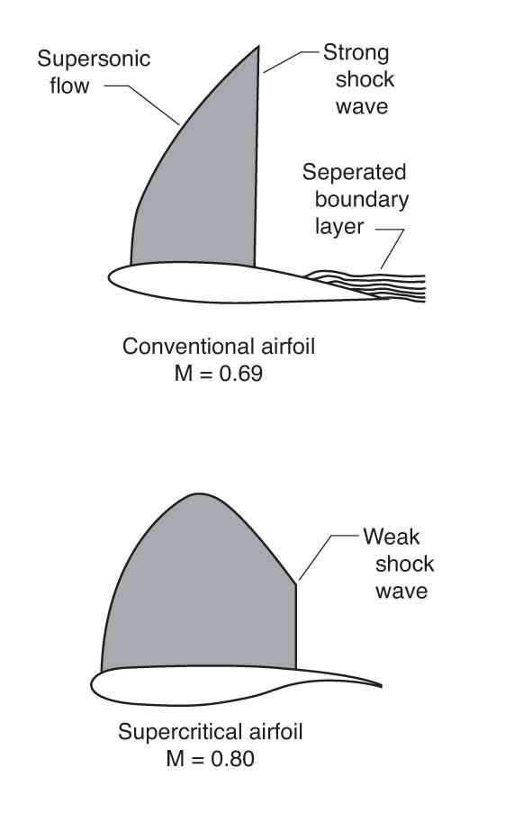 Aircraft: What is the airfoil used for the Airbus A320? - Quora