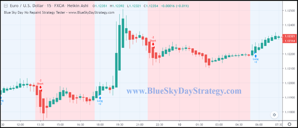 Does the Blue Sky Day 90% strategy repaint on TradingView