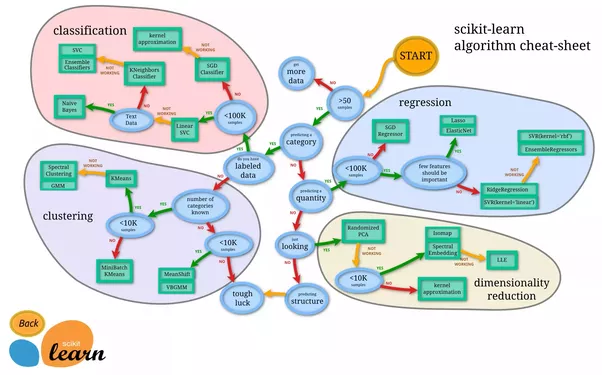 Machine learning is a broad discipline where can i find a mind map scikit learn has an easy to use mind map on the various types of estimators you should also check out their tutorials which are really well explained ccuart Images